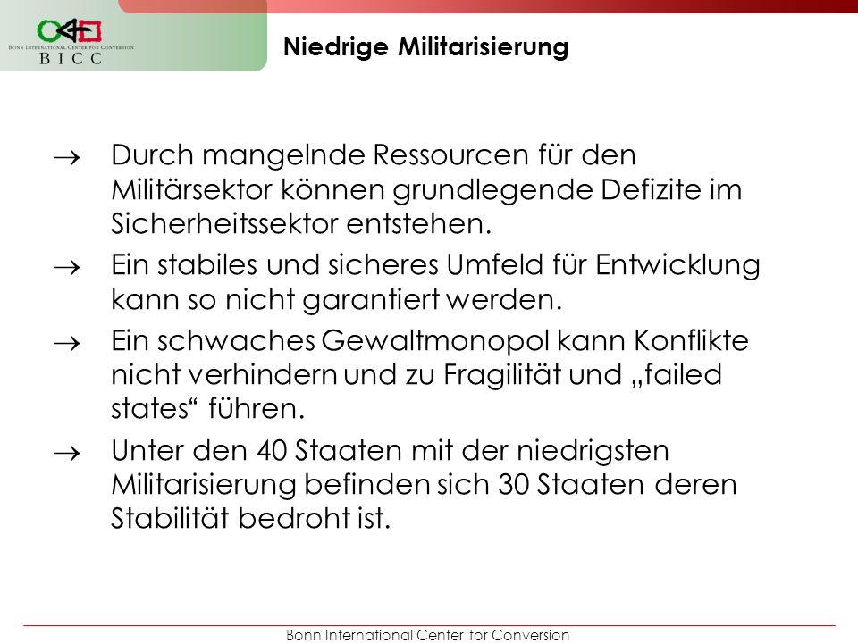 Bonn International Center for Conversion Niedrige Militarisierung Durch mangelnde Ressourcen für den Militärsektor können grundlegende Defizite im Sic