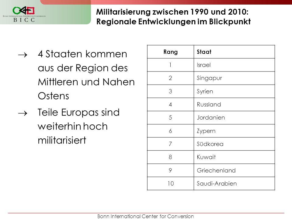 Bonn International Center for Conversion Militarisierung zwischen 1990 und 2010: Regionale Entwicklungen im Blickpunkt 4 Staaten kommen aus der Region