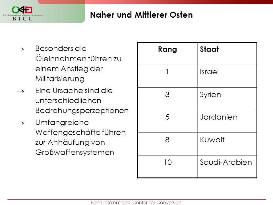Bonn International Center for Conversion Naher und Mittlerer Osten Besonders die Öleinnahmen führen zu einem Anstieg der Militarisierung Eine Ursache