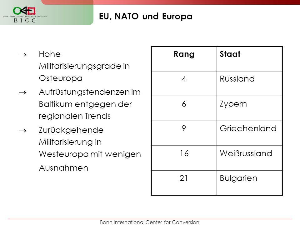 Bonn International Center for Conversion EU, NATO und Europa Hohe Militarisierungsgrade in Osteuropa Aufrüstungstendenzen im Baltikum entgegen der reg