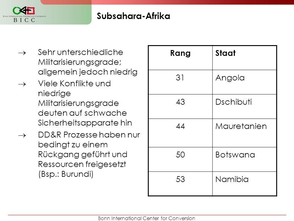 Bonn International Center for Conversion Subsahara-Afrika Sehr unterschiedliche Militarisierungsgrade; allgemein jedoch niedrig Viele Konflikte und ni