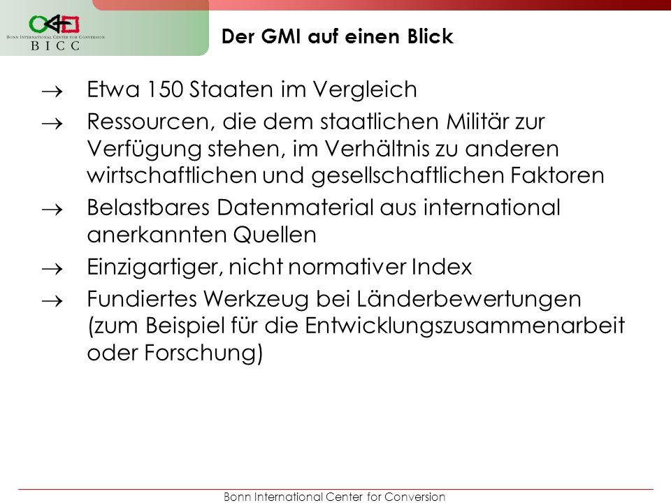 Bonn International Center for Conversion Der GMI auf einen Blick Militarisierung 2012