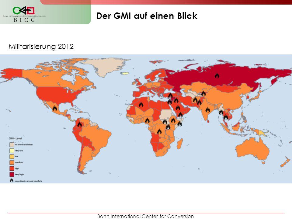 Bonn International Center for Conversion Beispiel niedrige Militarisierung Beispiel DRC: Rankingplatz 85: d.h.