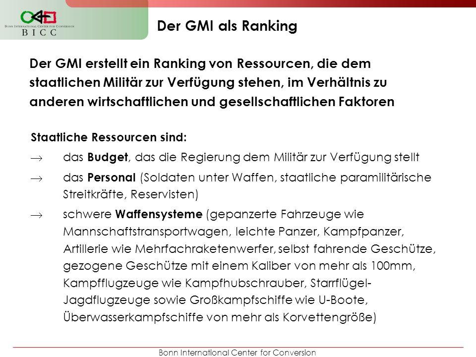 Bonn International Center for Conversion Der GMI erstellt ein Ranking von Ressourcen, die dem staatlichen Militär zur Verfügung stehen, im Verhältnis