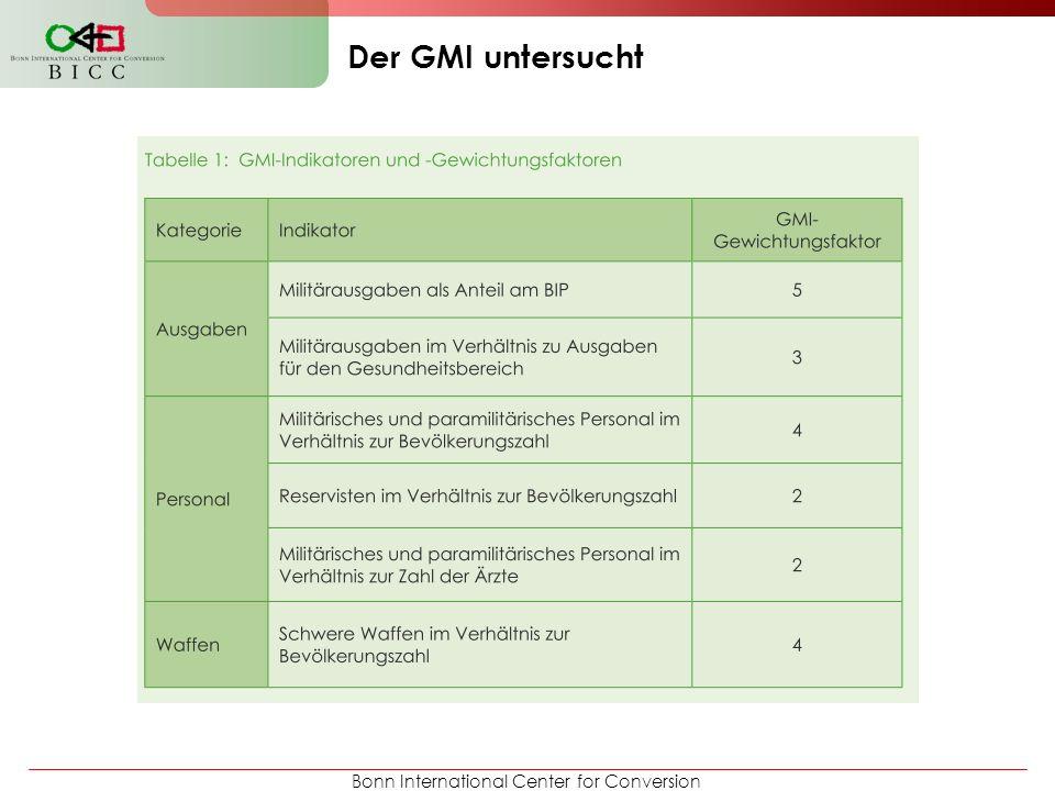 Bonn International Center for Conversion Es gibt bislang keinen Index, der nur sich auf Militarisierung konzentriert.
