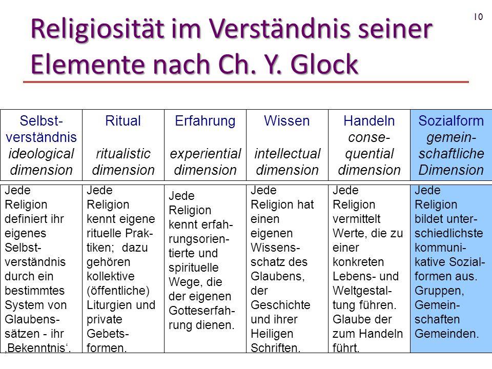 10 Religiosität im Verständnis seiner Elemente nach Ch. Y. Glock Erfahrung experiential dimension Ritual ritualistic dimension Selbst- verständnis ide