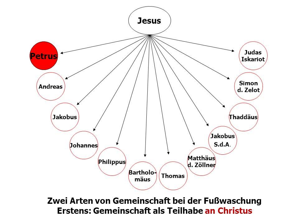 22 Institut für Pastorale Bildung - Referat Ständiger Diakonat Jesus Petrus Andreas Jakobus Johannes Philippus Bartholo- mäus Thomas Matthäus d. Zölln