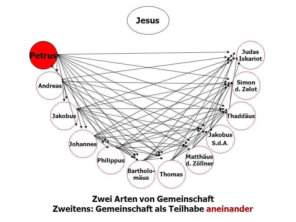 23 Institut für Pastorale Bildung - Referat Ständiger Diakonat Jesus Matthäus d. Zöllner Jakobus S.d.A. Thaddäus Simon d. Zelot Philippus Judas Iskari
