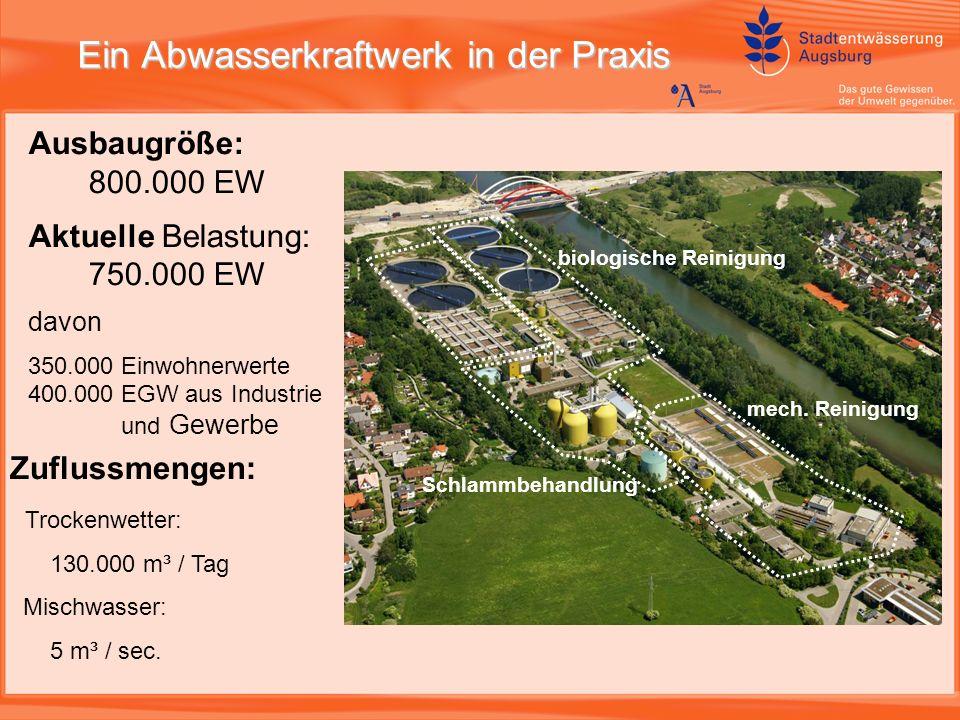 Ein Abwasserkraftwerk in der Praxis Ausbaugröße: 800.000 EW Aktuelle Belastung: 750.000 EW davon 350.000 Einwohnerwerte 400.000 EGW aus Industrie und Gewerbe Zuflussmengen: Trockenwetter: 130.000 m³ / Tag Mischwasser: 5 m³ / sec.
