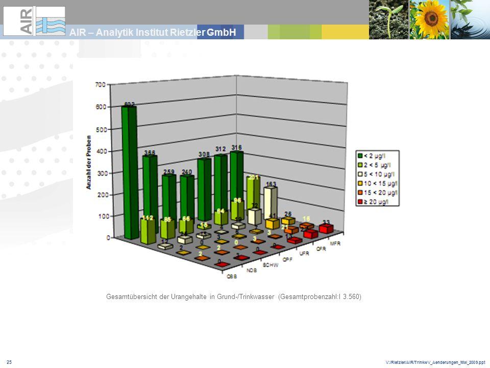 V:/Rietzler/AIR/TrinkwV_Aenderungen_Mai_2009.ppt AIR – Analytik Institut Rietzler GmbH 25 Gesamtübersicht der Urangehalte in Grund-/Trinkwasser (Gesam