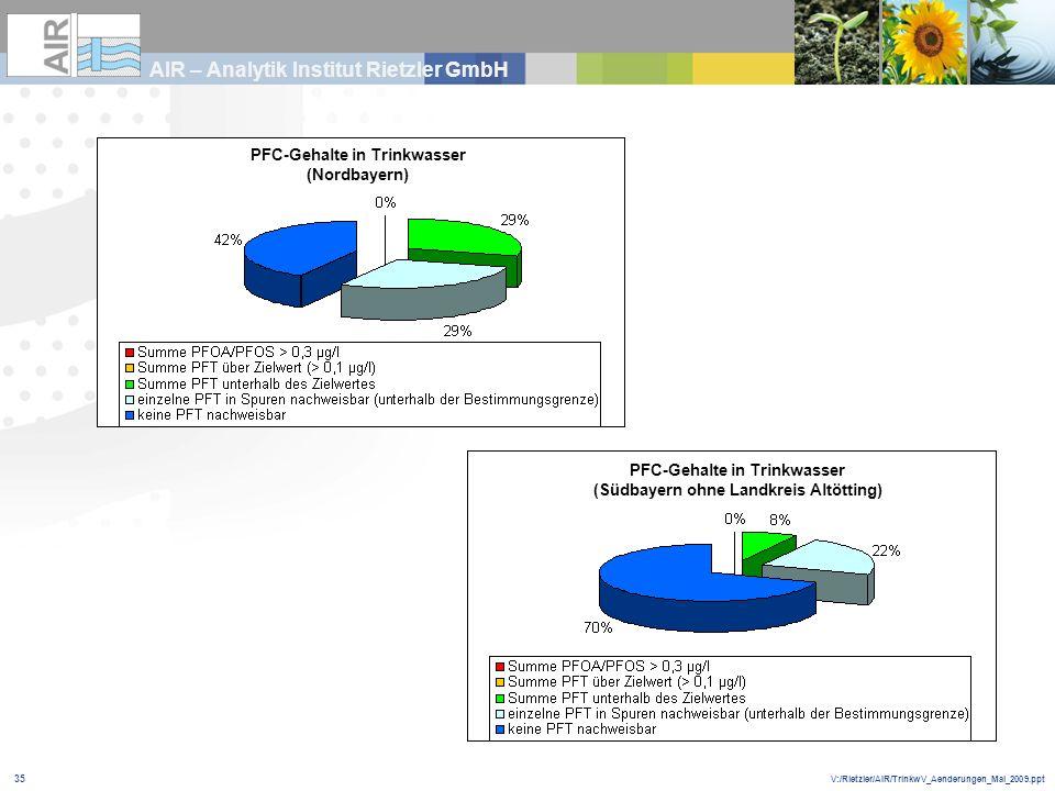 V:/Rietzler/AIR/TrinkwV_Aenderungen_Mai_2009.ppt AIR – Analytik Institut Rietzler GmbH 35 PFC-Gehalte in Trinkwasser (Nordbayern) PFC-Gehalte in Trink