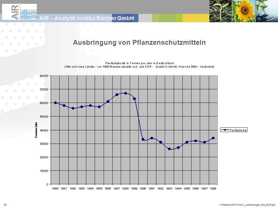 V:/Rietzler/AIR/TrinkwV_Aenderungen_Mai_2009.ppt AIR – Analytik Institut Rietzler GmbH 42 Ausbringung von Pflanzenschutzmitteln