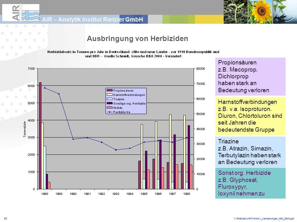 V:/Rietzler/AIR/TrinkwV_Aenderungen_Mai_2009.ppt AIR – Analytik Institut Rietzler GmbH 43 Sonst org. Herbizide z.B. Glyphosat, Fluroxypyr, Ioxynil neh