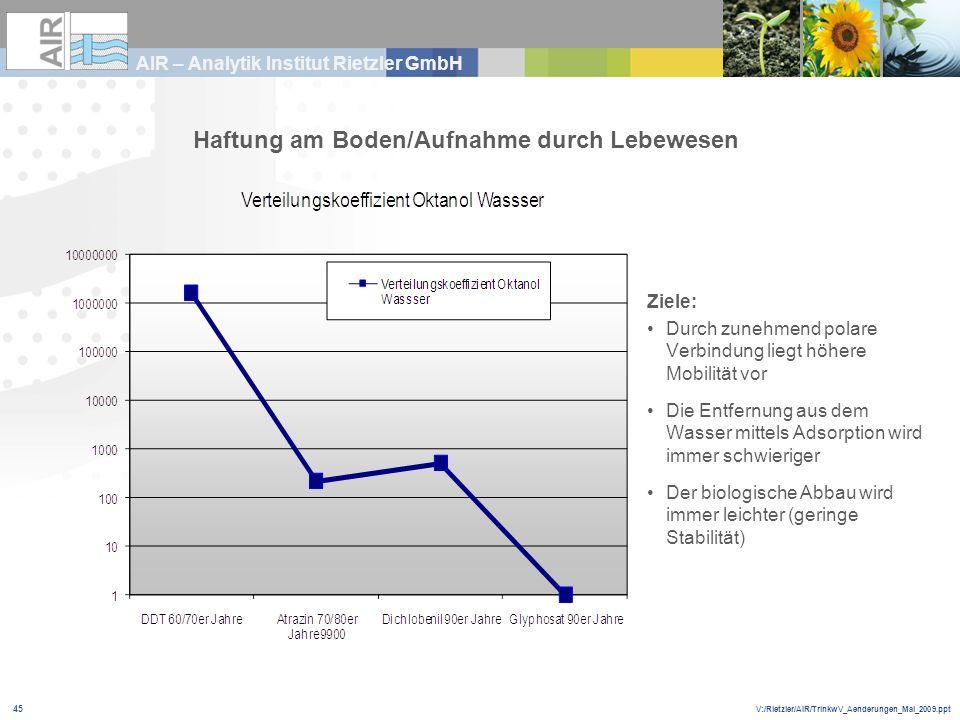 V:/Rietzler/AIR/TrinkwV_Aenderungen_Mai_2009.ppt AIR – Analytik Institut Rietzler GmbH 45 Ziele: Durch zunehmend polare Verbindung liegt höhere Mobili