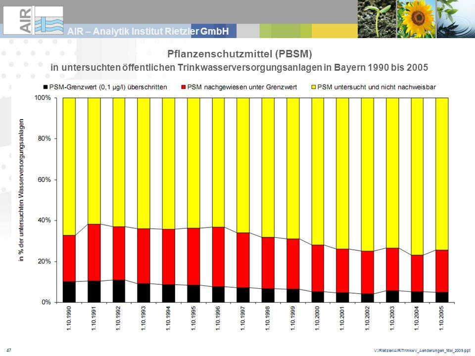 V:/Rietzler/AIR/TrinkwV_Aenderungen_Mai_2009.ppt AIR – Analytik Institut Rietzler GmbH 47 Pflanzenschutzmittel (PBSM) in untersuchten öffentlichen Tri