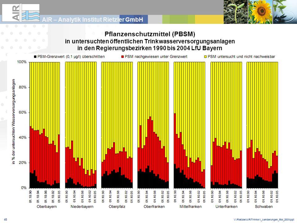 V:/Rietzler/AIR/TrinkwV_Aenderungen_Mai_2009.ppt AIR – Analytik Institut Rietzler GmbH 48 Pflanzenschutzmittel (PBSM) in untersuchten öffentlichen Tri