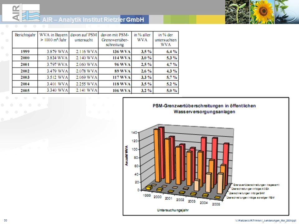 V:/Rietzler/AIR/TrinkwV_Aenderungen_Mai_2009.ppt AIR – Analytik Institut Rietzler GmbH 50