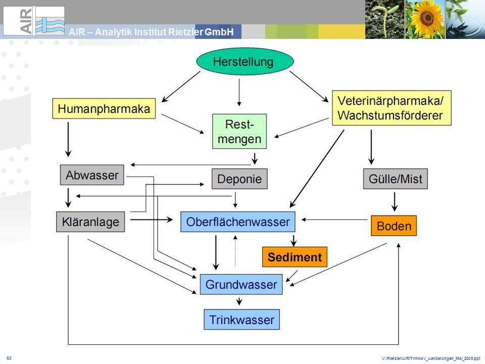 V:/Rietzler/AIR/TrinkwV_Aenderungen_Mai_2009.ppt AIR – Analytik Institut Rietzler GmbH 60
