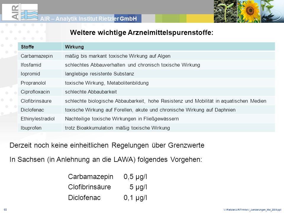 V:/Rietzler/AIR/TrinkwV_Aenderungen_Mai_2009.ppt AIR – Analytik Institut Rietzler GmbH 68 Weitere wichtige Arzneimittelspurenstoffe: Derzeit noch kein