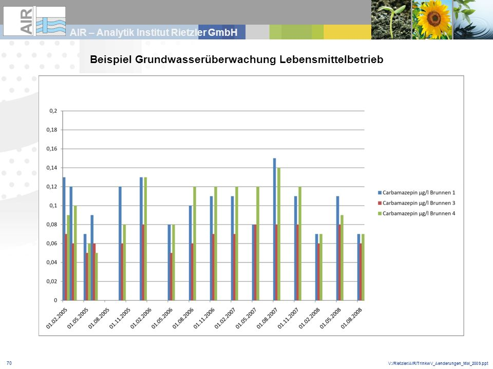 V:/Rietzler/AIR/TrinkwV_Aenderungen_Mai_2009.ppt AIR – Analytik Institut Rietzler GmbH 70 Beispiel Grundwasserüberwachung Lebensmittelbetrieb