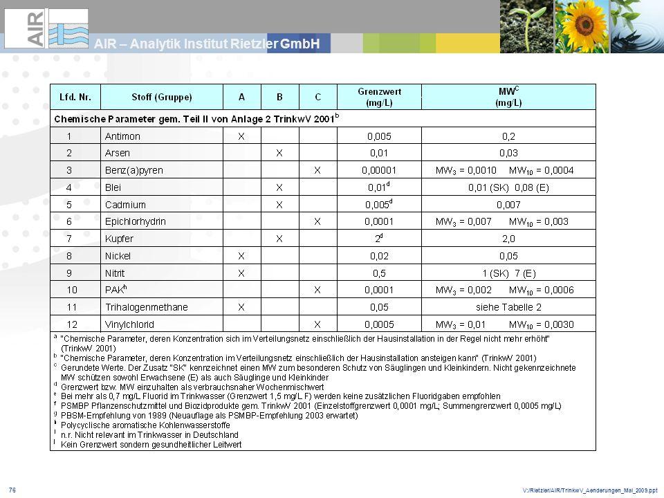 V:/Rietzler/AIR/TrinkwV_Aenderungen_Mai_2009.ppt AIR – Analytik Institut Rietzler GmbH 76