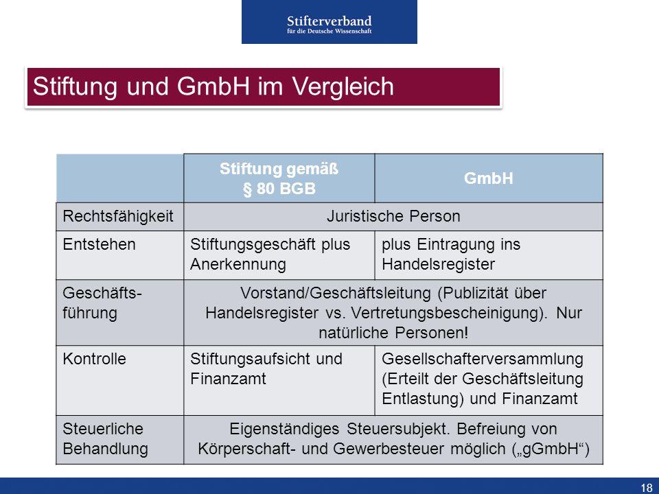 18 Stiftung gemäß § 80 BGB GmbH RechtsfähigkeitJuristische Person EntstehenStiftungsgeschäft plus Anerkennung plus Eintragung ins Handelsregister Gesc