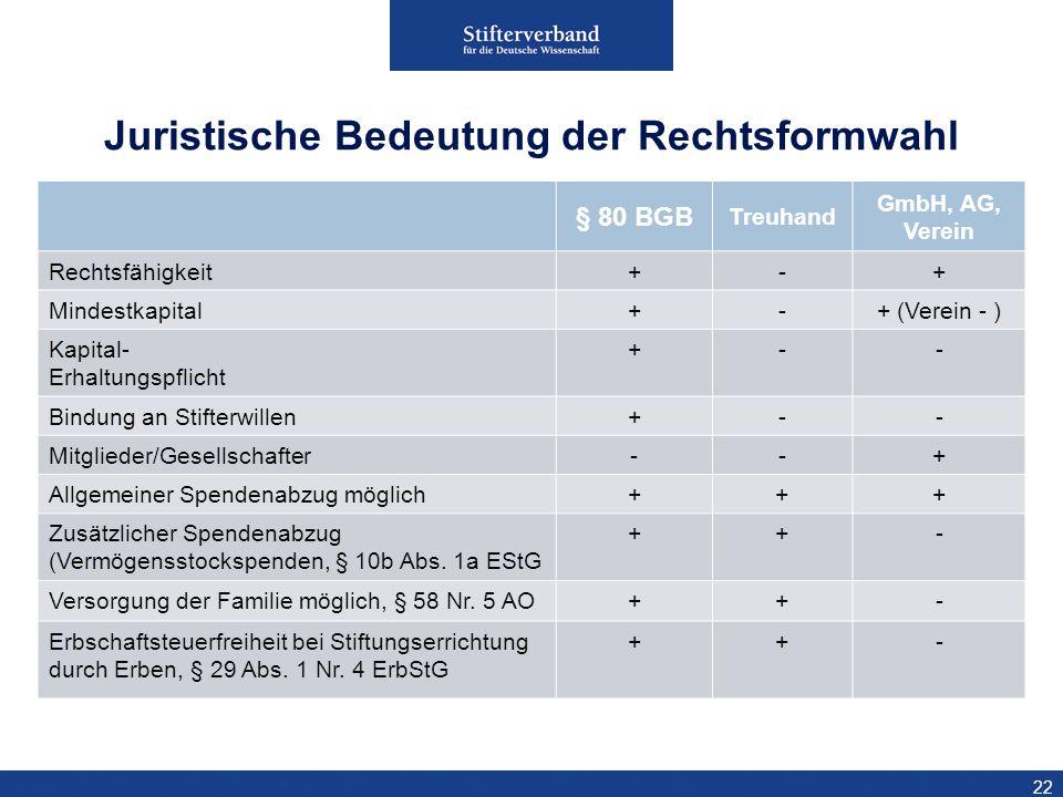 22 § 80 BGB Treuhand GmbH, AG, Verein Rechtsfähigkeit+-+ Mindestkapital+-+ (Verein - ) Kapital- Erhaltungspflicht +-- Bindung an Stifterwillen+-- Mitg