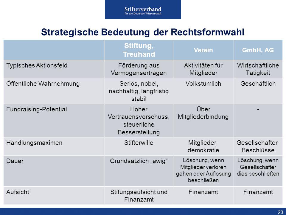23 Strategische Bedeutung der Rechtsformwahl Stiftung, Treuhand VereinGmbH, AG Typisches AktionsfeldFörderung aus Vermögenserträgen Aktivitäten für Mi