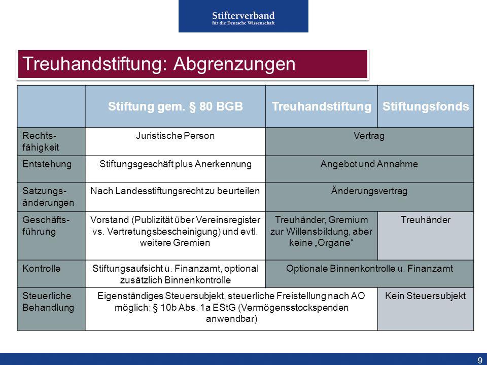 9 Stiftung gem. § 80 BGBTreuhandstiftungStiftungsfonds Rechts- fähigkeit Juristische PersonVertrag EntstehungStiftungsgeschäft plus AnerkennungAngebot