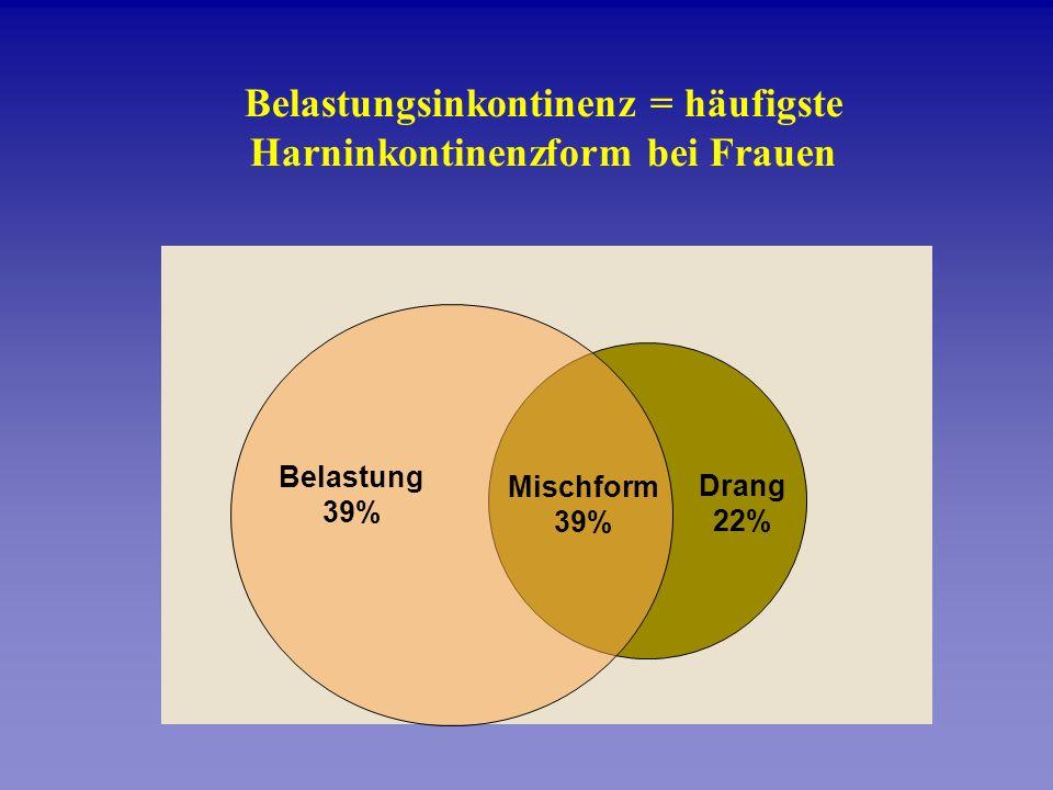zugrundeliegende Hauptursachen für Inkontinenz Belastung Drang Dranginkontinenz bei Überaktivität der Blase Belastungsinkontinenz bei ungenügendem Verschlussdruck der Harnröhre