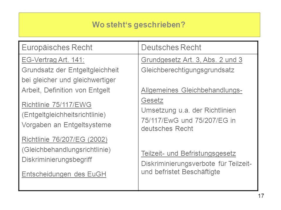 17 Wo stehts geschrieben? Europäisches RechtDeutsches Recht EG-Vertrag Art. 141: Grundsatz der Entgeltgleichheit bei gleicher und gleichwertiger Arbei