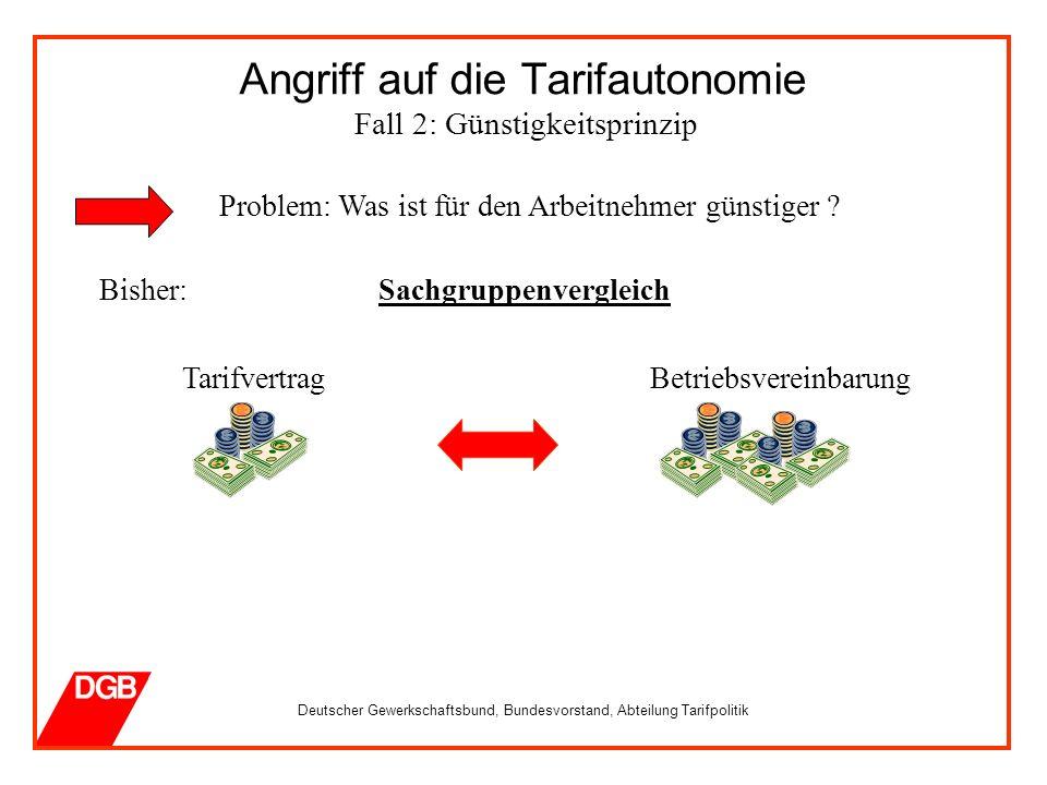 Deutscher Gewerkschaftsbund, Bundesvorstand, Abteilung Tarifpolitik Angriff auf die Tarifautonomie Fall 2: Günstigkeitsprinzip Problem: Was ist für den Arbeitnehmer günstiger .