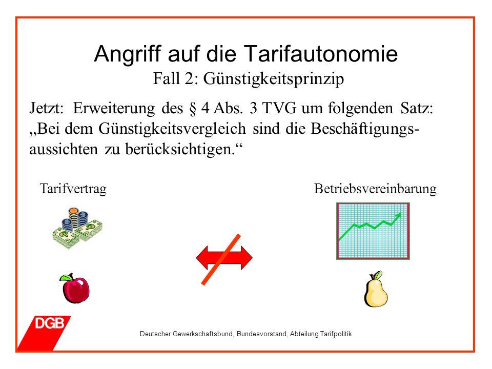 Deutscher Gewerkschaftsbund, Bundesvorstand, Abteilung Tarifpolitik Angriff auf die Tarifautonomie Fall 2: Günstigkeitsprinzip Jetzt: Erweiterung des § 4 Abs.