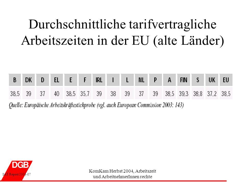KomKam Herbst 2004, Arbeitszeit und ArbeitnehmerInnen rechte tatsächliche Arbeitszeiten von Vollzeit-ArbeitnehmerInnen in der EU (2002) IAT Report 2003-07