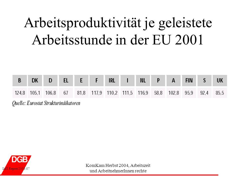 KomKam Herbst 2004, Arbeitszeit und ArbeitnehmerInnen rechte Arbeitsproduktivität je geleistete Arbeitsstunde in der EU 2001 IAT Report 2003-07