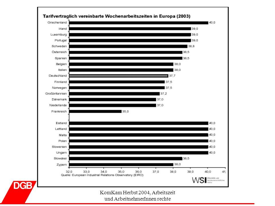 KomKam Herbst 2004, Arbeitszeit und ArbeitnehmerInnen rechte Thesen zur Untermauerung der Frage Wozu brauche ich Zeit 52 % der Befragten einer Studie des WSI zum Thema Familienfreundliche Betriebe sagen, dass Sonntagsarbeit nicht gut vereinbar mit Familie und Freizeit sind (Quelle: AN-Befragung Familienfreundlicher Betrieb 2003 WSI) Jeder dritte Bundesbürger hat weniger als 3 Stunden täglich freie Zeit zur Verfügung (laut B.A.T.