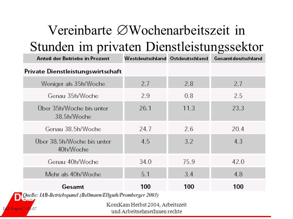 Vereinbarte Wochenarbeitszeit in Stunden im privaten Dienstleistungssektor IAT Report 2003-07