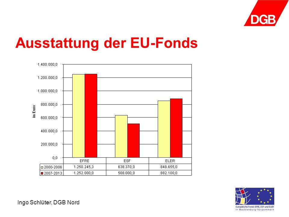 Ingo Schlüter, DGB Nord Ausstattung der EU-Fonds