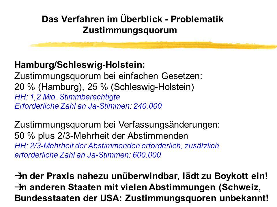 Das Verfahren im Überblick (Landesebene, Beispiel Stadt Hamburg) Volksbegehren (5 % = 61.000, 3 Wochen, Amtseintragung) Beschluss Bürgerschaft Zulässigkeit, Termin, Stellungnahme Volksentscheid 20 % Zustimmungsquorum (Gesetze) 50 % Zustimmungsquorum (Verf.) Kein Volksentscheid Antrag auf Volksbegehren (20.000 Unterschriften, freie Sammlung)