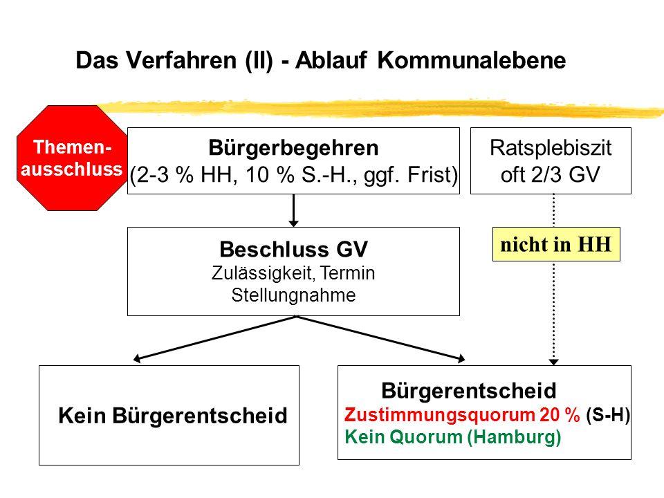 Das Verfahren im Überblick - Problematik Zustimmungsquorum Hamburg/Schleswig-Holstein: Zustimmungsquorum bei einfachen Gesetzen: 20 % (Hamburg), 25 % (Schleswig-Holstein) HH: 1,2 Mio.
