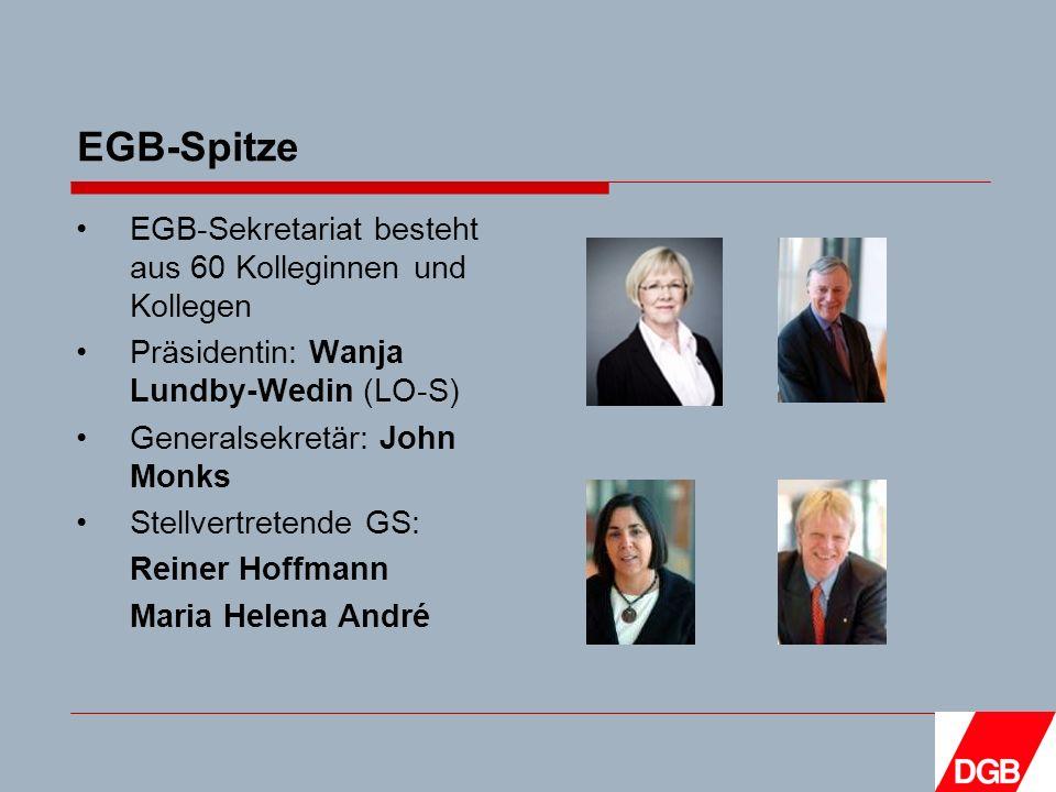 EGB-Spitze EGB-Sekretariat besteht aus 60 Kolleginnen und Kollegen Präsidentin: Wanja Lundby-Wedin (LO-S) Generalsekretär: John Monks Stellvertretende GS: Reiner Hoffmann Maria Helena André