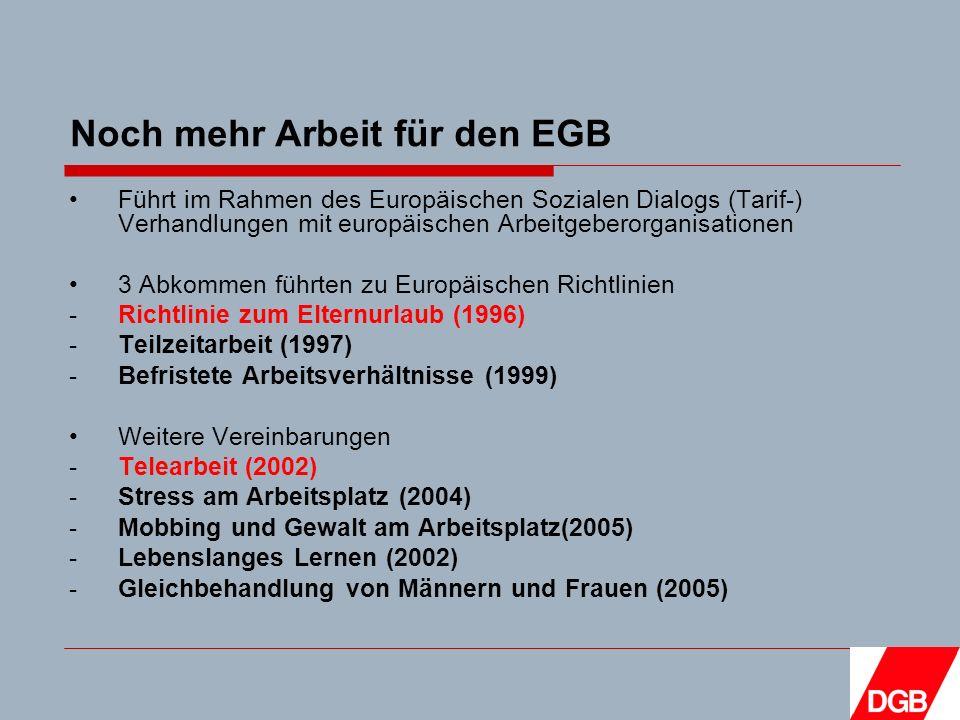 Noch mehr Arbeit für den EGB Führt im Rahmen des Europäischen Sozialen Dialogs (Tarif-) Verhandlungen mit europäischen Arbeitgeberorganisationen 3 Abkommen führten zu Europäischen Richtlinien -Richtlinie zum Elternurlaub (1996) -Teilzeitarbeit (1997) -Befristete Arbeitsverhältnisse (1999) Weitere Vereinbarungen -Telearbeit (2002) -Stress am Arbeitsplatz (2004) -Mobbing und Gewalt am Arbeitsplatz(2005) -Lebenslanges Lernen (2002) -Gleichbehandlung von Männern und Frauen (2005)