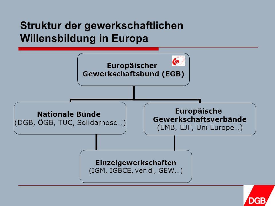 Struktur der gewerkschaftlichen Willensbildung in Europa Europäischer Gewerkschaftsbund (EGB) Nationale Bünde (DGB, ÖGB, TUC, Solidarnosc…) Einzelgewerkschaften (IGM, IGBCE, ver.di, GEW…) Europäische Gewerkschaftsverbände (EMB, EJF, Uni Europe…)
