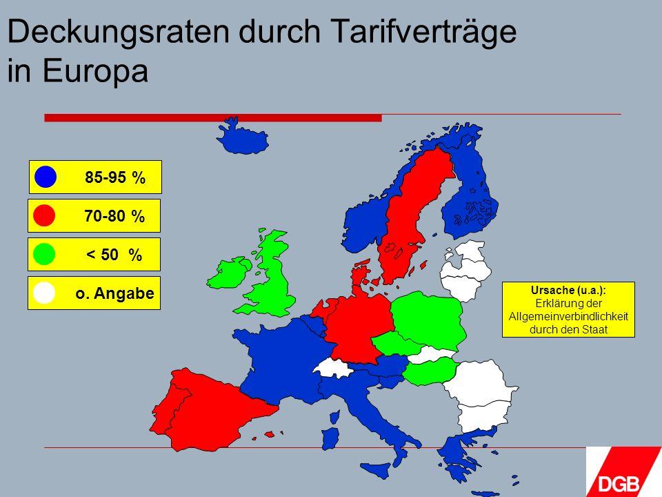 Deckungsraten durch Tarifverträge in Europa Ursache (u.a.): Erklärung der Allgemeinverbindlichkeit durch den Staat 85-95 % 70-80 % < 50 % o.