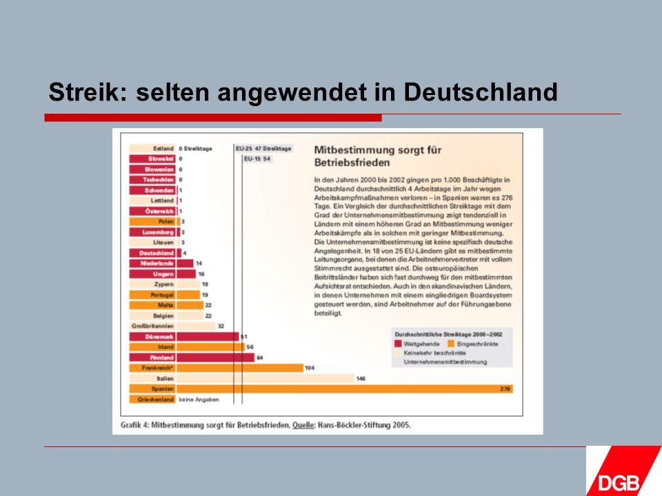 Streik: selten angewendet in Deutschland