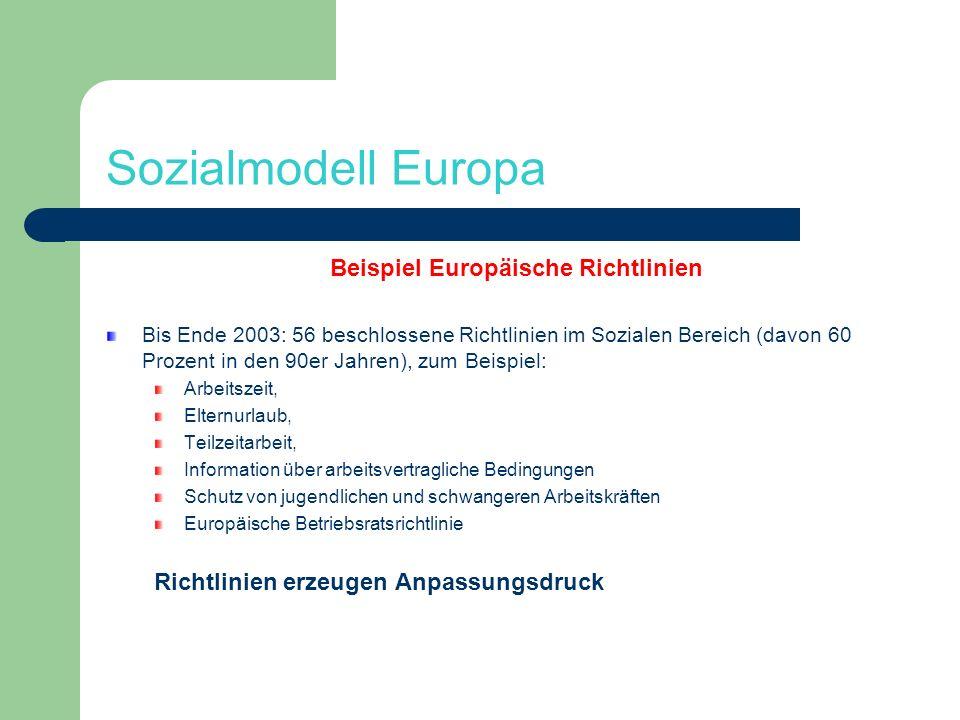Sozialmodell Europa Beispiel Europäische Richtlinien Bis Ende 2003: 56 beschlossene Richtlinien im Sozialen Bereich (davon 60 Prozent in den 90er Jahr