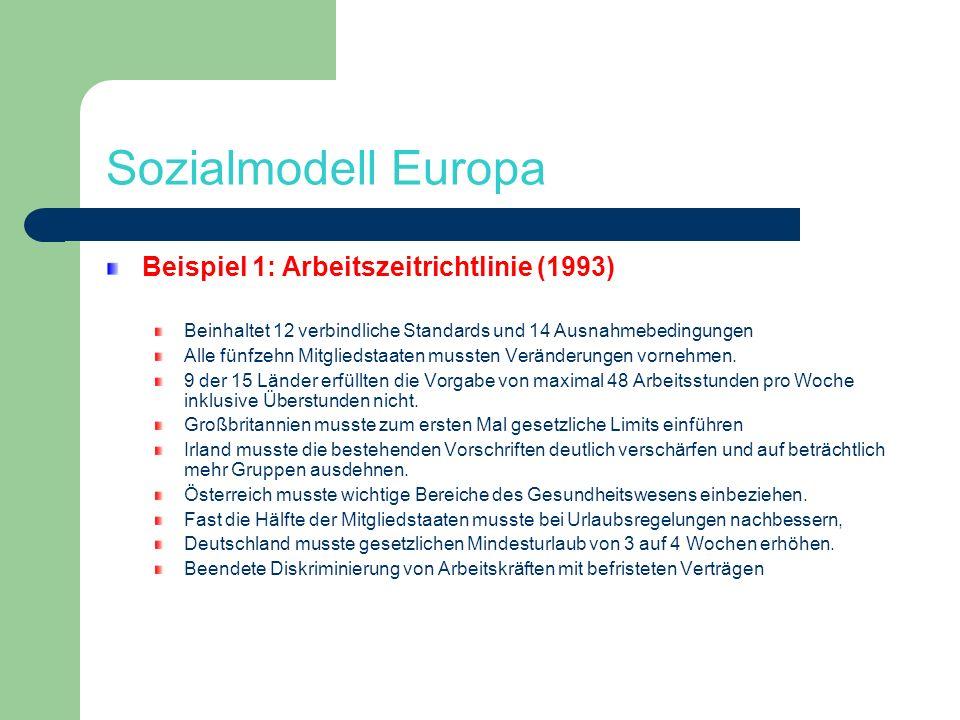 Sozialmodell Europa Beispiel 1: Arbeitszeitrichtlinie (1993) Beinhaltet 12 verbindliche Standards und 14 Ausnahmebedingungen Alle fünfzehn Mitgliedsta