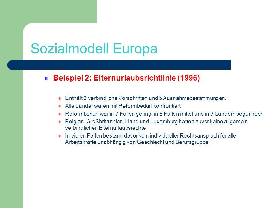 Sozialmodell Europa Beispiel 2: Elternurlaubsrichtlinie (1996) Enthält 6 verbindliche Vorschriften und 5 Ausnahmebestimmungen. Alle Länder waren mit R