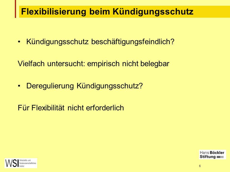 6 Flexibilisierung beim Kündigungsschutz Kündigungsschutz beschäftigungsfeindlich? Vielfach untersucht: empirisch nicht belegbar Deregulierung Kündigu