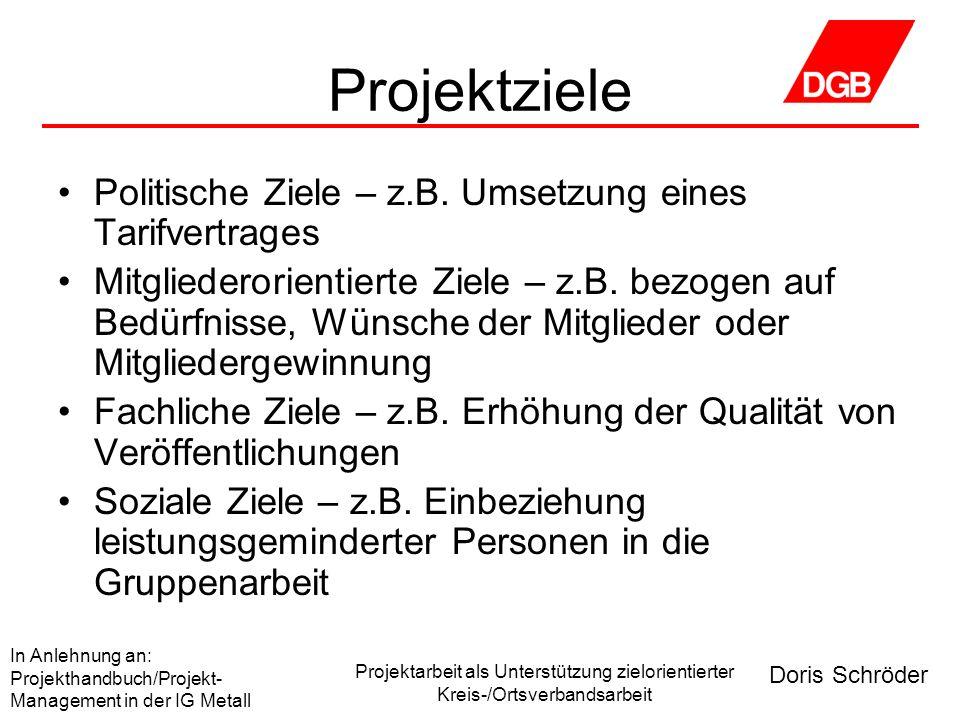 Doris Schröder In Anlehnung an: Projekthandbuch/Projekt- Management in der IG Metall Projektarbeit als Unterstützung zielorientierter Kreis-/Ortsverbandsarbeit Finden von Zielen Sammeln Ordnen/strukturieren Präzisieren Bewerten Abgrenzen